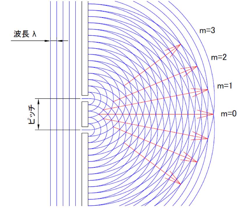 光の波長・間隔(ピッチ)・回折の角度