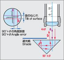 プリズム角度測定