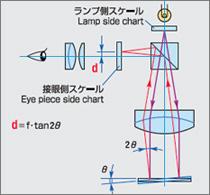 平面の角度測定